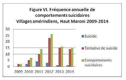 Guyane : la tragédie du suicide chez les Amérindiens