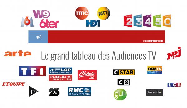 """Audiences : Les Bleus écrasent la concurrence, France 2 résiste avec son téléfilm """"Rouge sang"""""""
