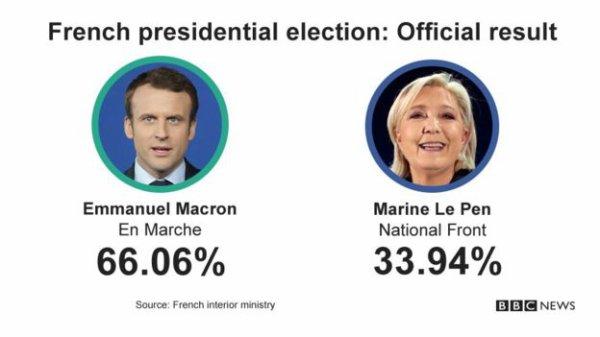Macron élue avec le chiffre de la bête 666