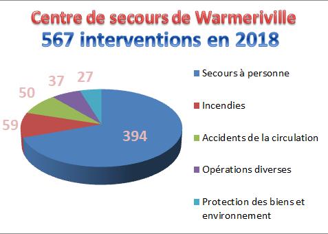 CENTRE D'INCENDIE ET DE SECOURS DE WARMERIVILLE