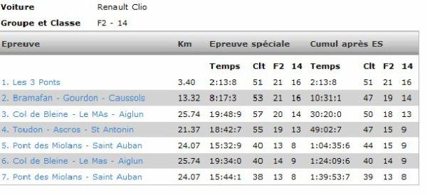 Rallye de Grasse