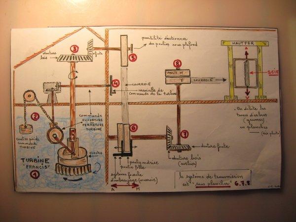 Le moulin-scierie de Jezainville ( II ) :