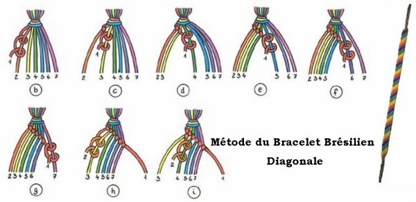 Bracelet Brésilien Plat