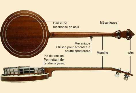 Le banjo à 5 cordes