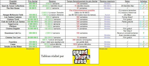 Les propriétés  à acheter et leur rentabilité dans GTA V