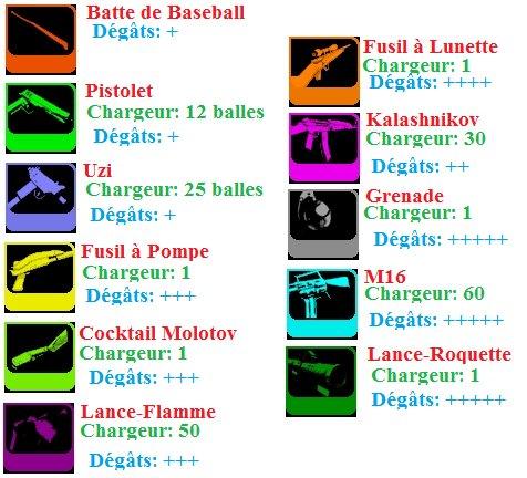Les Armes dans GTA 3