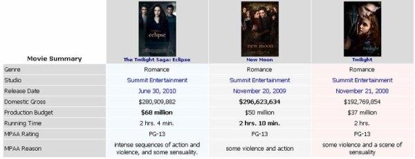 Twilight Et Les Chiffres