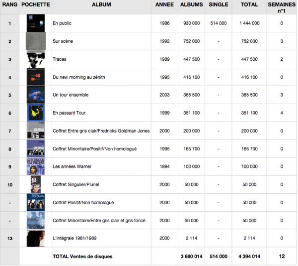 Synthèses ventes de disques Goldman