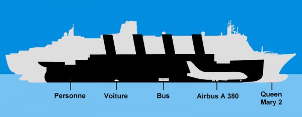 Le RMS Titanic,un bateau aux dimentions hors du commun!