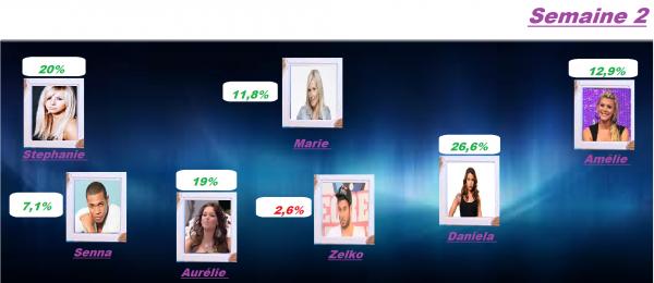 Resultat Nominations Semaine 2