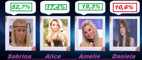 Resultat des Nominations Semaine 3