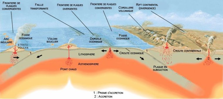 Volcanologie _ _ Arc volcanique