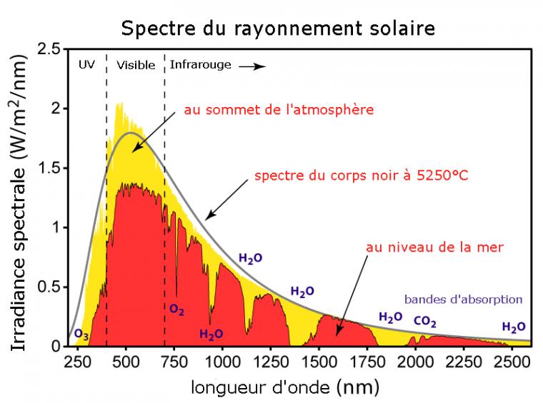 Climat _ _ Rayonnement solaire