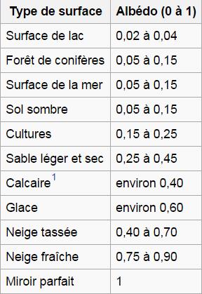 Climatologie _ _ Albédo
