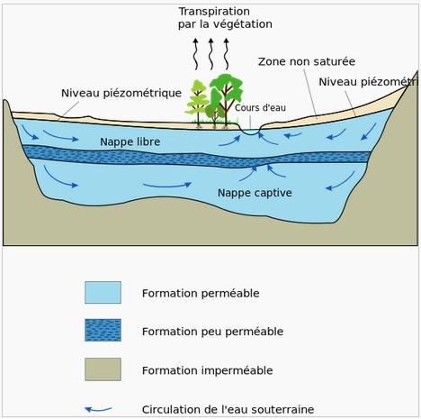 Géologie _ _ Aquifère