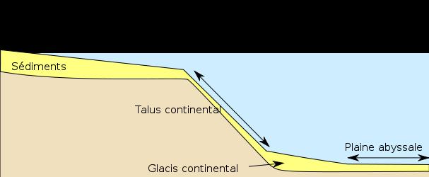 Talus continental