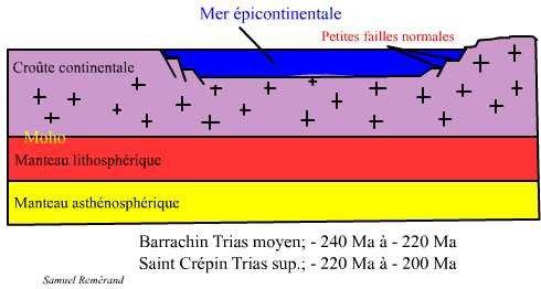 Mer épicontinentale