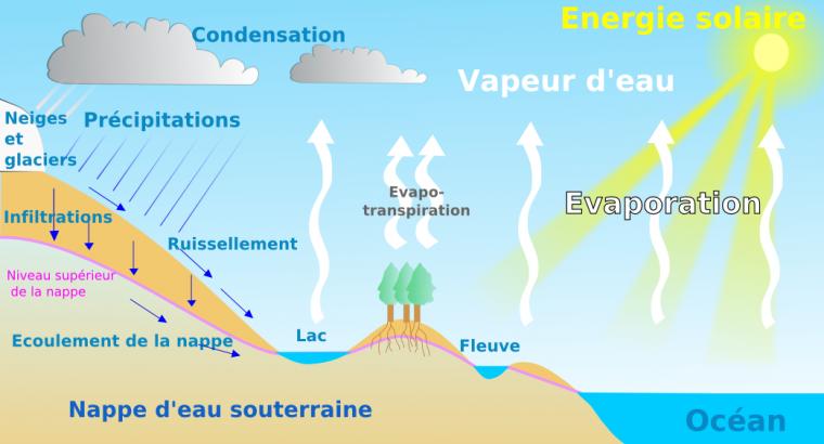 Origine de l'eau sur la Terre