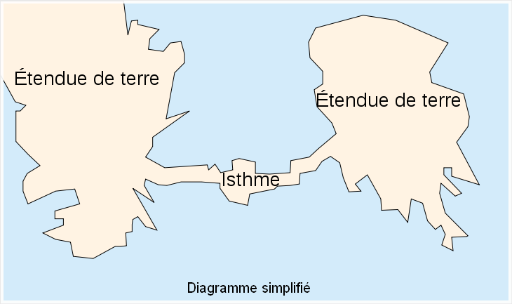 Monde maritime  -  Isthme