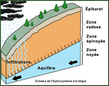 Géologie  -  Karst