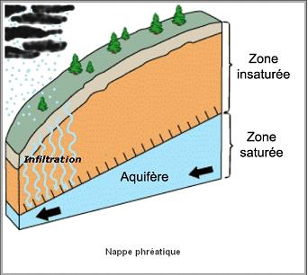 Géologie  -  Nappe phréatique