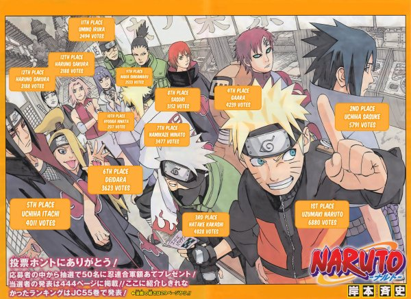 le clasement des personage de naruto