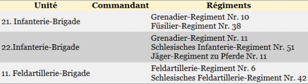 COMBAT DE ROSSIGNOL : FORCES EN PRESENCES: ARMEE ALLEMANDE
