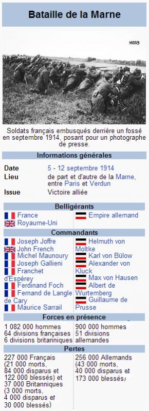 PREMIERE BATAILLE DE LA MARNE : 5 AU 12 SEPTEMBRE 1914