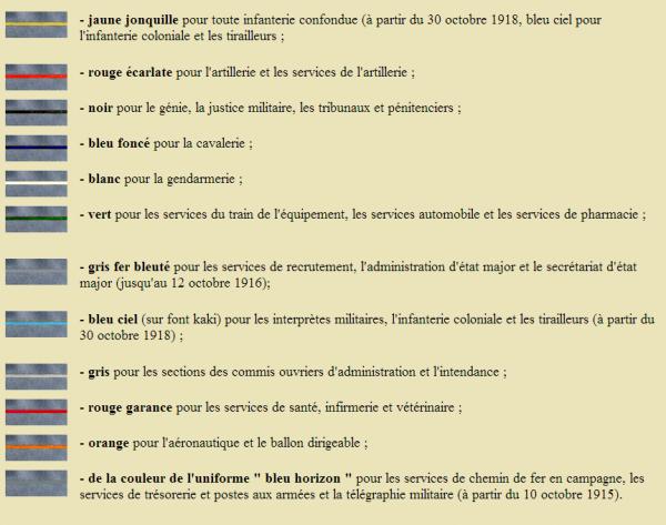 EVOLUTION DE L'UNIFORME FRANCAIS DURANT LA GUERRE 1914-1918 :