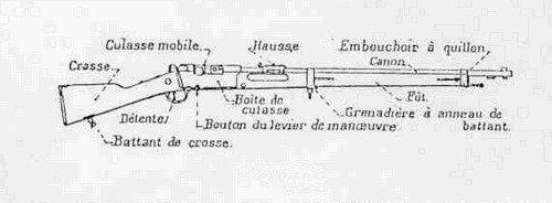 EVOLUTION DE L'UNIFORME FRANCAIS DURANT LA GUERRE 1914-1918 : LES ARMES :
