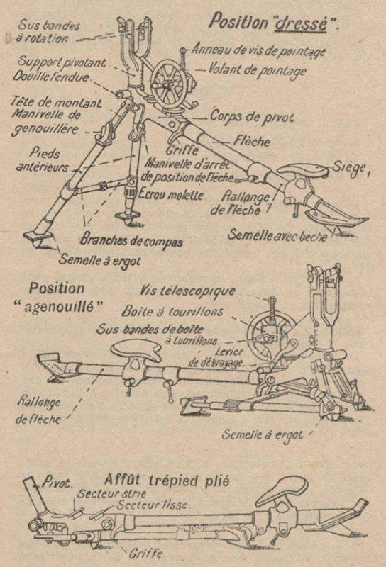 LA MITRAILLEUSE MODELE 1907 DITE DE ST ETIENNE :