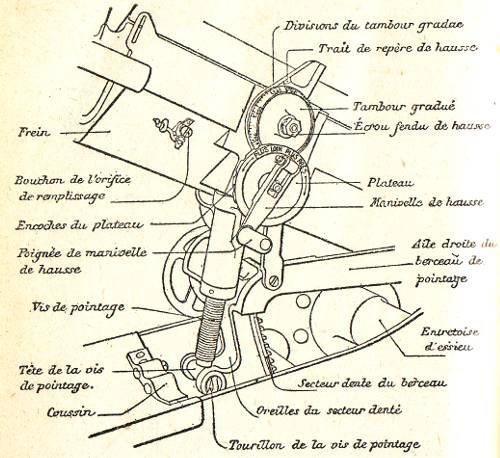 Le canon de 75 modele 1897 blog de artois1418 for Niveau a bulle fixe