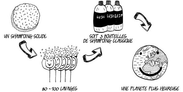-_  ✿• Shampoing solide de chez Lush : Capi'vert •✿   -_