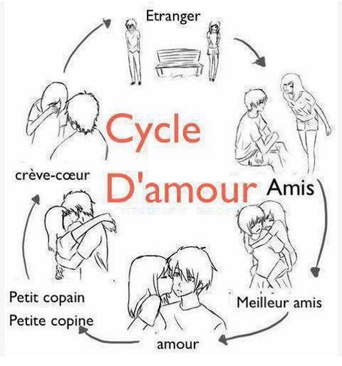 cycle et le développeur d'amour