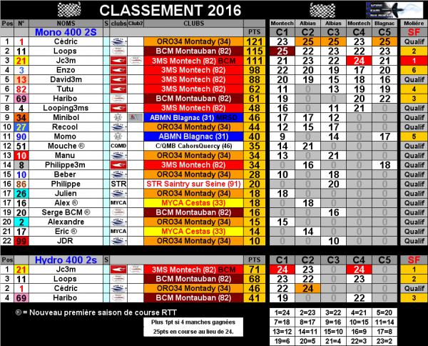 Classements RTT 2016 Offshore RC