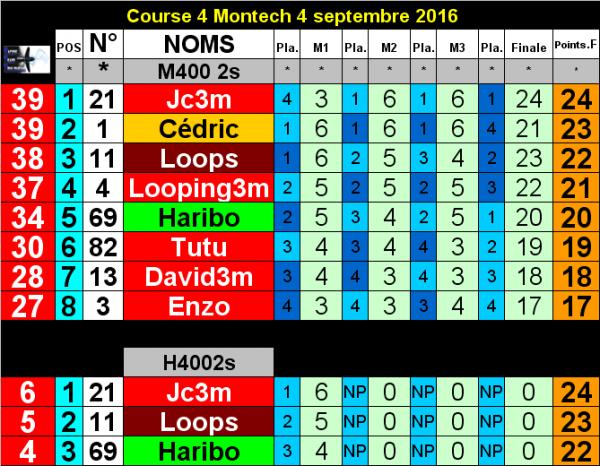 Résultats Course #4 2016 le 4 septembre à Montech