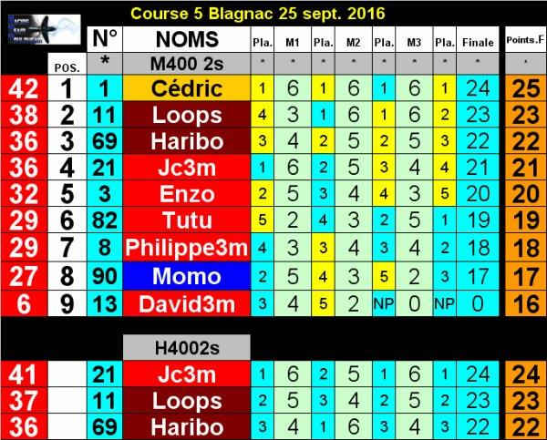 Résultats Course #5 2016 le 25 septembre à Blagnac