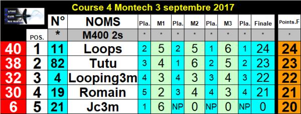 Resultat course 4 Montech 3 septembre 2017