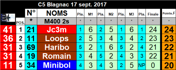 Resultats Course 5 Blagnac 17 sept. 2017