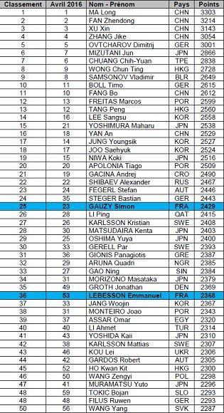 Classement Mondial Gignac Vitrolles Tennis De Table