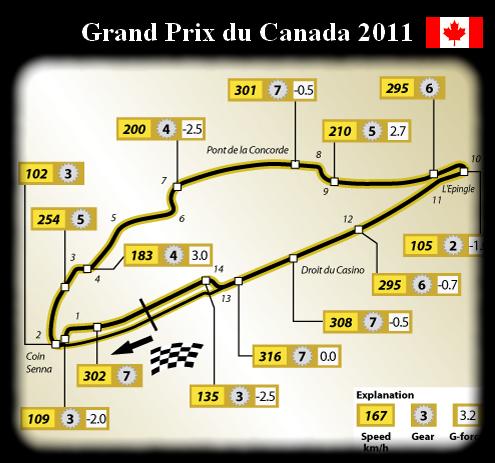 Présentation du Gp de Montréal - Canada.