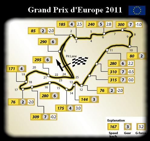 Présentation du Gp d'Europe - Valence - Espagne.