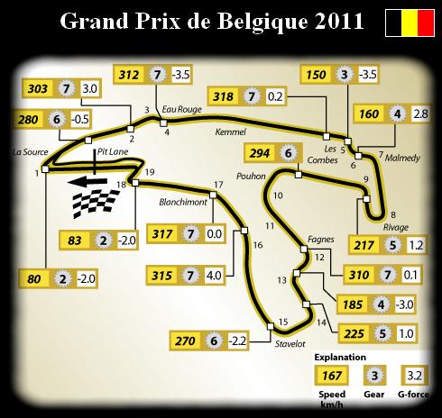 Présentation du Gp de Spa Francorchamps - Belgique.