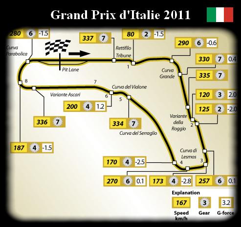 Présentation du Gp de Monza - Italie.