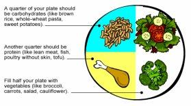 Réduire ses portions et moins manger« Mange le matin comme