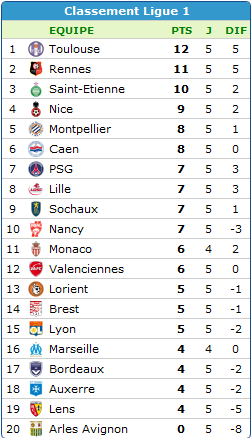 resultats 5em journée de league1