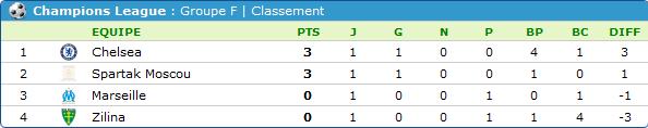 resultats 1er journée league des champions