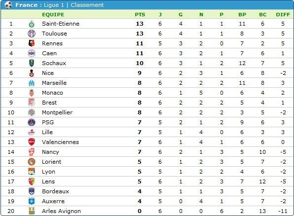 résultats 6 em journée de league1