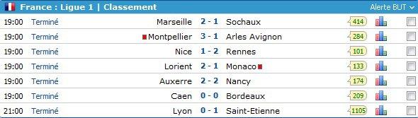 résultats 7 em journée de league1