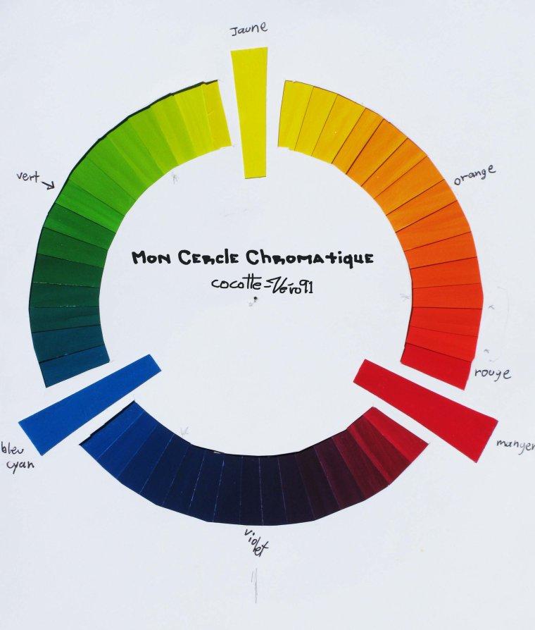 Exercie et Recherche sur le cercle chromatique (2012)